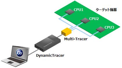 Multi-Tracerによるデバッグ環境の構成