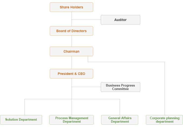 the Organization Chart for Heartland.Data.co.,Ltd