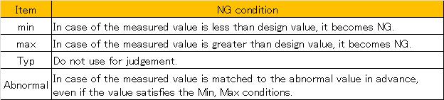 NG condition
