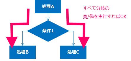 図1_ブランチカバレッジの例