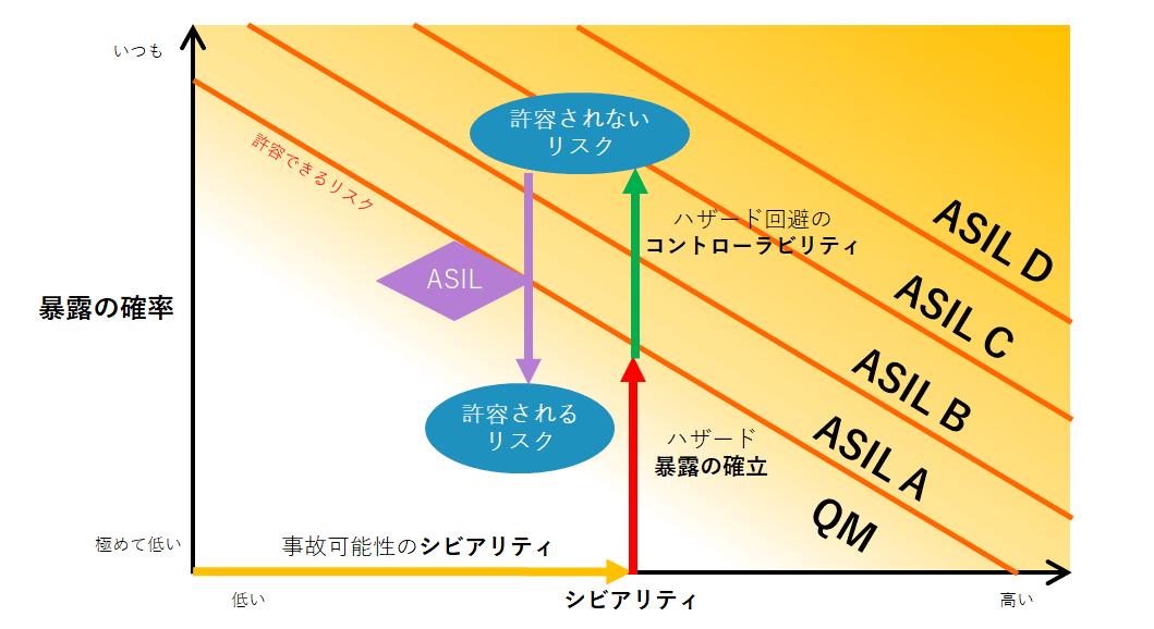 ASIL決定のイメージ