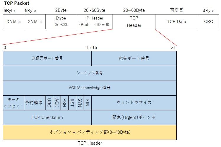 TCPとUDPの違いとは?~Ethernet...