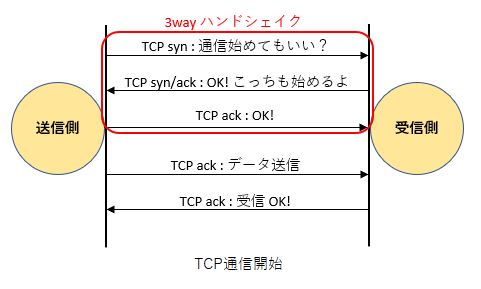 https://hldc.co.jp/blog/wp-content/uploads/2019/07/TCP_Start-1.jpg