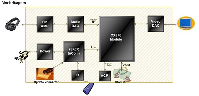 NETRO2 ソフトウェア
