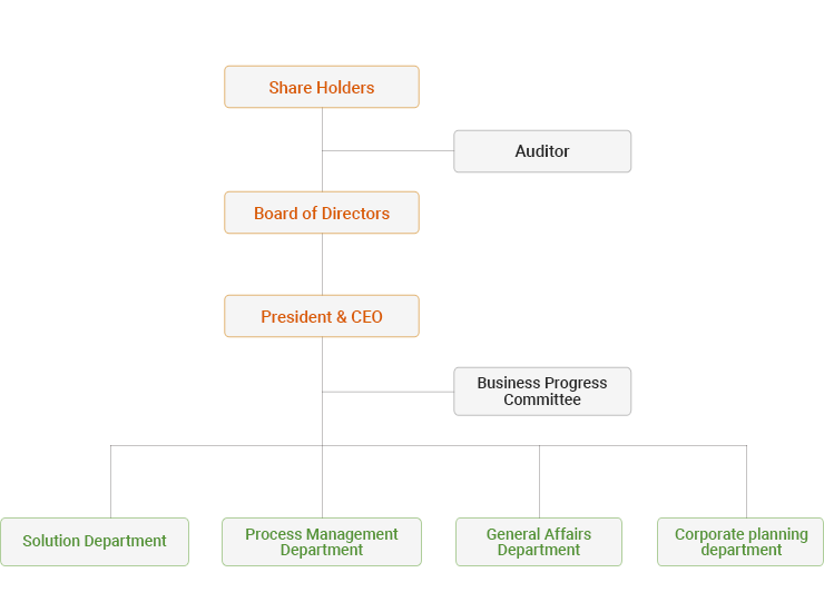 the Organization Chart for Heartland.Data.co.,Ltd