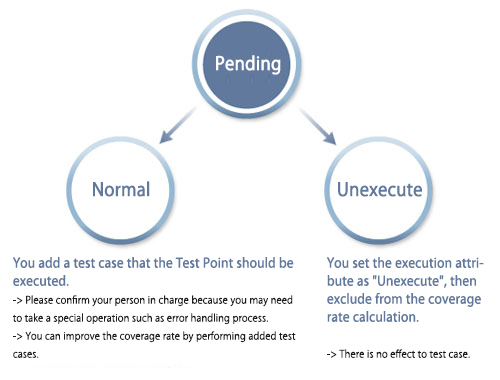 Pending Test Point