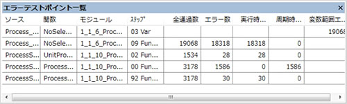 Test Report is analyzed and display the list of error test point